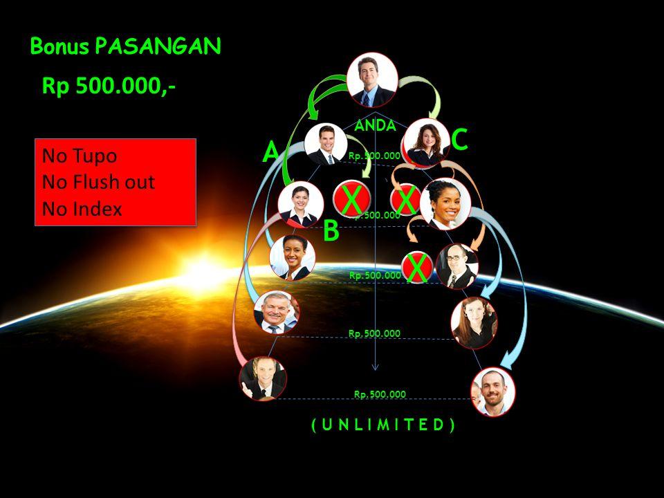 1. Bonus Pasangan Roll Over Rp. 500.000,- 2. Cloning in System Berikut adalah berbagai macam jenis BONUS yang berhak Anda dapatkan :