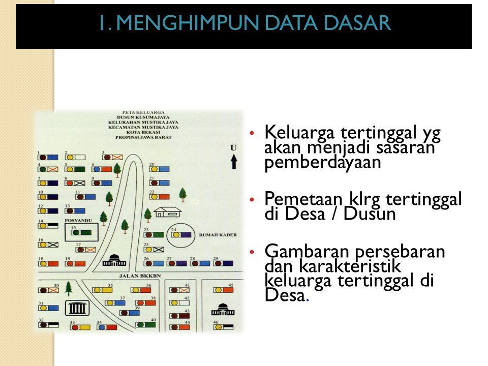 1. Menghimpun Data Dasar Keluarga tertinggal yg akan menjadi sasaran pemberdayaan Pemetaan klrg tertinggal di Desa / Dusun Gambaran persebaran dan kar