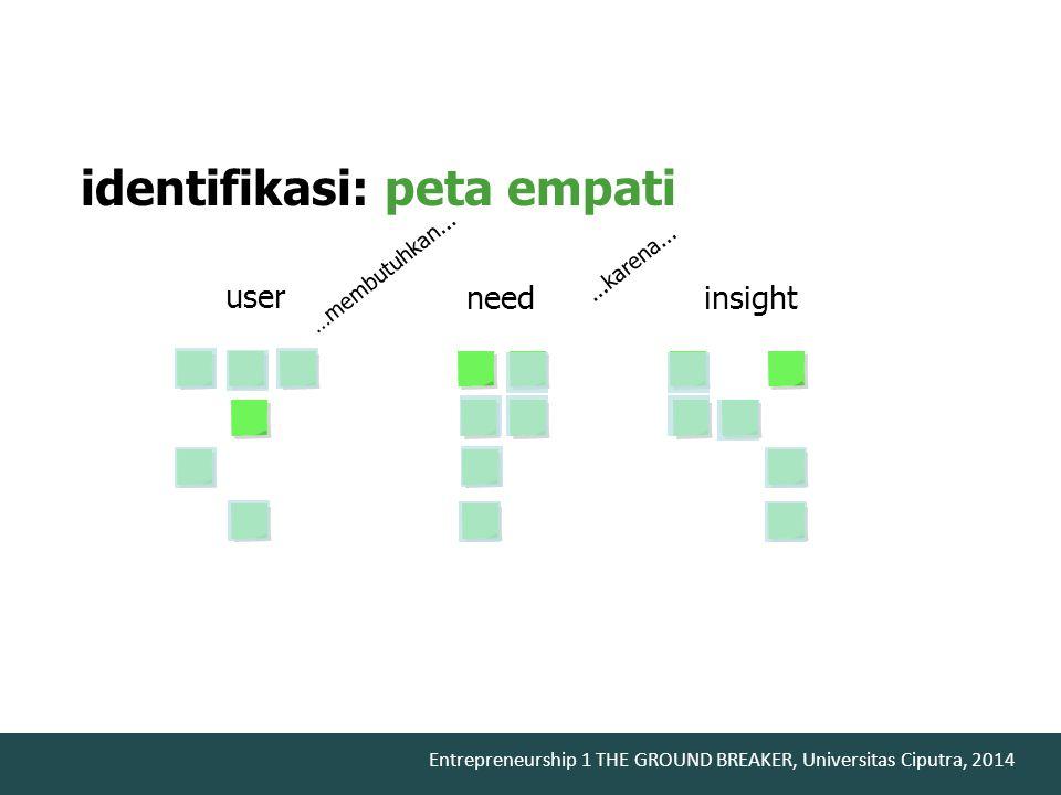 Entrepreneurship 1 THE GROUND BREAKER, Universitas Ciputra, 2014 user needinsight …membutuhkan......karena... identifikasi: peta empati
