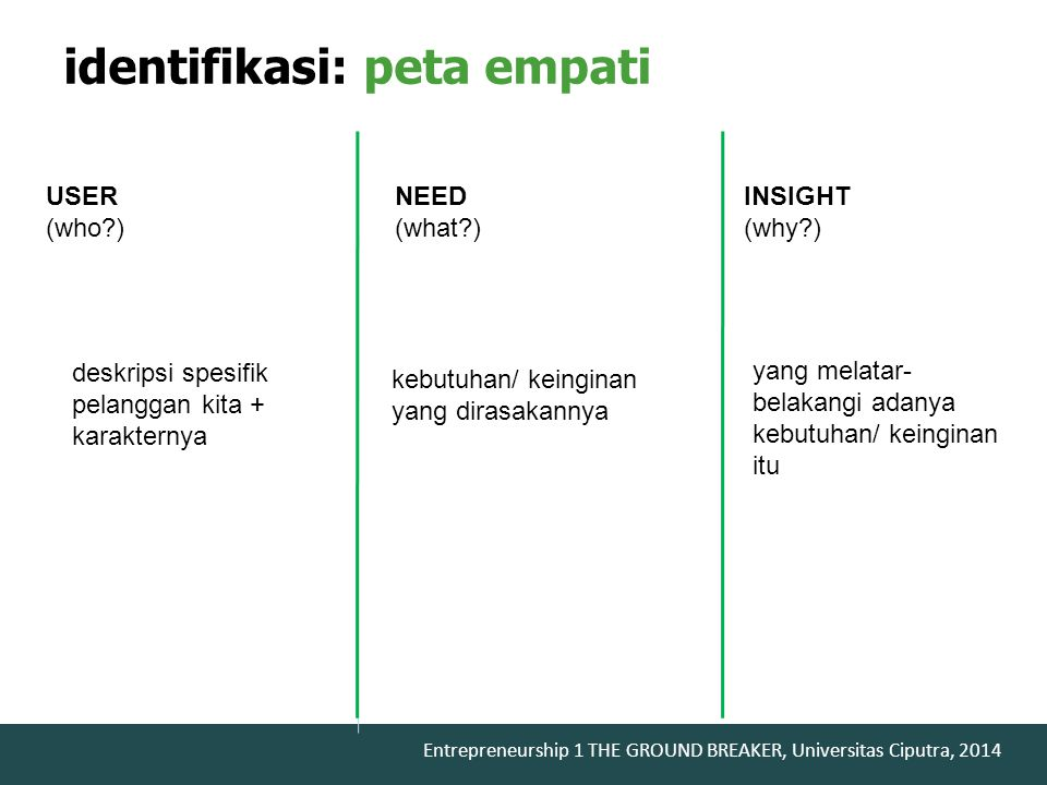 Entrepreneurship 1 THE GROUND BREAKER, Universitas Ciputra, 2014 USER (who?) NEED (what?) INSIGHT (why?) deskripsi spesifik pelanggan kita + karaktern