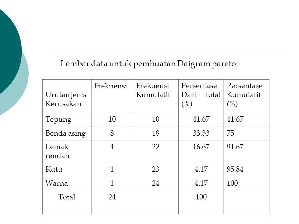 Lembar data untuk pembuatan Daigram pareto.