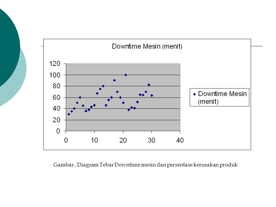 Gambar.. Diagram Tebar Downtime mesin dan persentase kerusakan produk