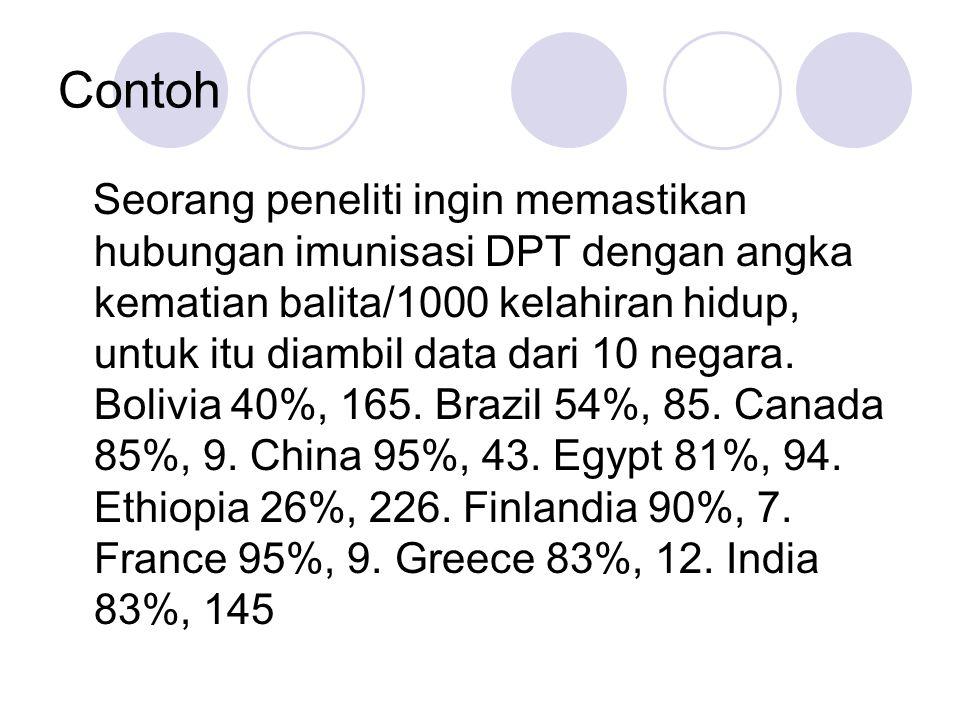 Contoh Seorang peneliti ingin memastikan hubungan imunisasi DPT dengan angka kematian balita/1000 kelahiran hidup, untuk itu diambil data dari 10 negara.