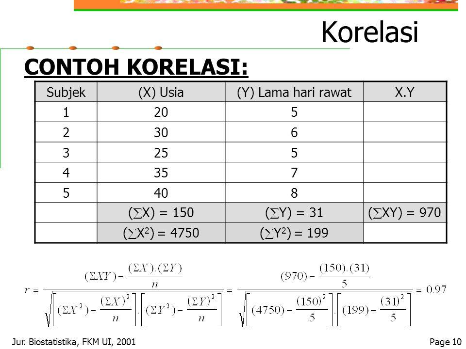 Jur. Biostatistika, FKM UI, 2001Page 10 Korelasi CONTOH KORELASI: Subjek(X) Usia(Y) Lama hari rawatX.Y 1205 2306 3255 4357 5408 (  X) = 150(  Y) = 3