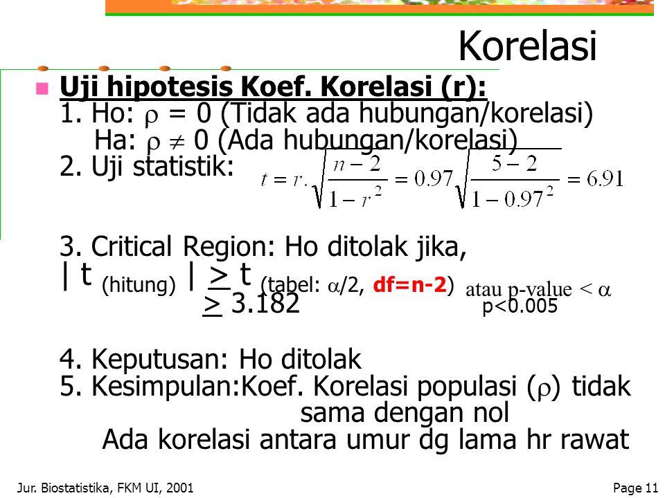 Jur. Biostatistika, FKM UI, 2001Page 11 Korelasi Uji hipotesis Koef. Korelasi (r): 1. Ho:  = 0 (Tidak ada hubungan/korelasi) Ha:   0 (Ada hubungan/