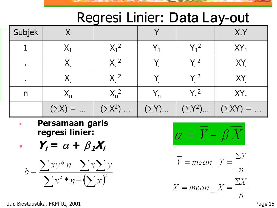 Jur. Biostatistika, FKM UI, 2001Page 15 Regresi Linier: Data Lay-out Persamaan garis regresi linier: Y i =  +  1 X i SubjekXYX.Y 1X1X1 X12X12 Y1Y1 Y