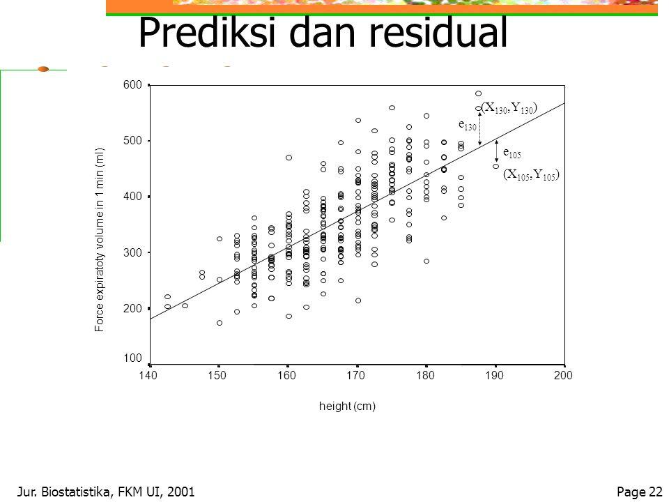 Jur. Biostatistika, FKM UI, 2001Page 22 Prediksi dan residual (X 130,Y 130 ) (X 105,Y 105 ) e 130 e 105