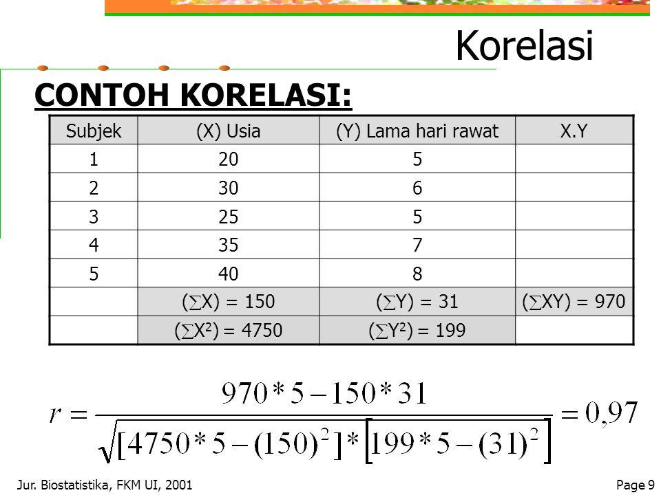 Jur. Biostatistika, FKM UI, 2001Page 9 Korelasi CONTOH KORELASI: Subjek(X) Usia(Y) Lama hari rawatX.Y 1205 2306 3255 4357 5408 (  X) = 150(  Y) = 31
