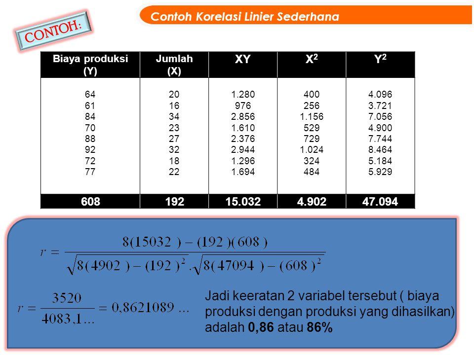 Contoh Korelasi Linier Sederhana 15 CONTOH : Biaya produksi (Y) Jumlah (X) XYX2X2 Y2Y2 64 61 84 70 88 92 72 77 20 16 34 23 27 32 18 22 1.280 976 2.856