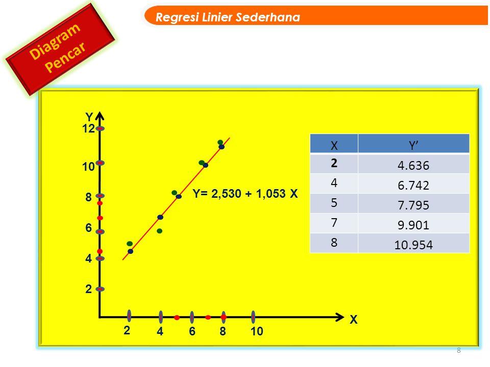 8 Regresi Linier Sederhana Diagram Pencar X Y Y= 2,530 + 1,053 X 2 4 6 8 10 12 10 2 4 6 8 XY' 2 4.636 4 6.742 5 7.795 7 9.901 8 10.954