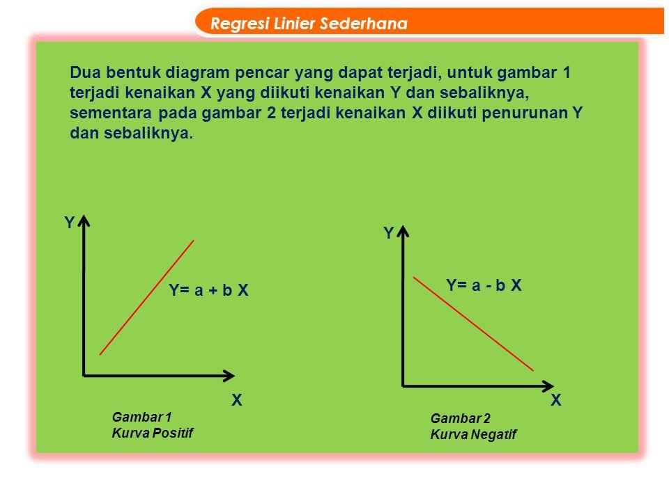 Regresi Linier Sederhana XX Y Y Y= a + b X Y= a - b X Dua bentuk diagram pencar yang dapat terjadi, untuk gambar 1 terjadi kenaikan X yang diikuti ken