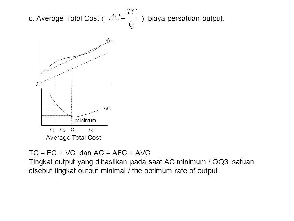 c. Average Total Cost ( ), biaya persatuan output. TC = FC + VC dan AC = AFC + AVC Tingkat output yang dihasilkan pada saat AC minimum / OQ3 satuan di