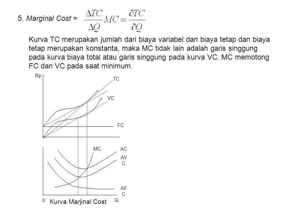 5. Marginal Cost = Kurva TC merupakan jumlah dari biaya variabel dan biaya tetap dan biaya tetap merupakan konstanta, maka MC tidak lain adalah garis