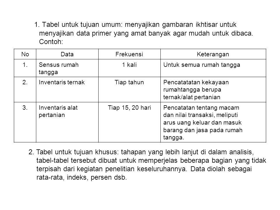 1. Tabel untuk tujuan umum: menyajikan gambaran ikhtisar untuk menyajikan data primer yang amat banyak agar mudah untuk dibaca. Contoh: NoDataFrekuens