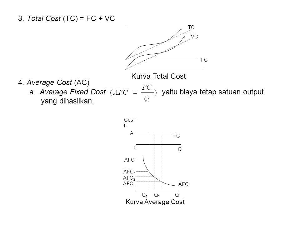 3. Total Cost (TC) = FC + VC 4. Average Cost (AC) a. Average Fixed Cost yaitu biaya tetap satuan output yang dihasilkan. VC FC TC Kurva Total Cost Cos