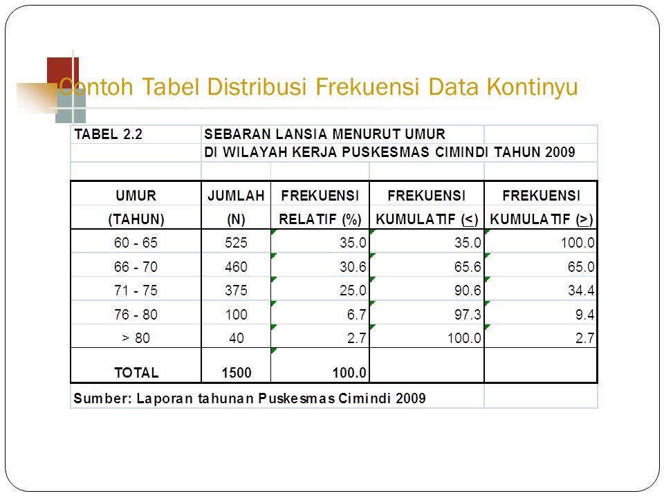 Contoh Tabel Distribusi Frekuensi Data Kontinyu