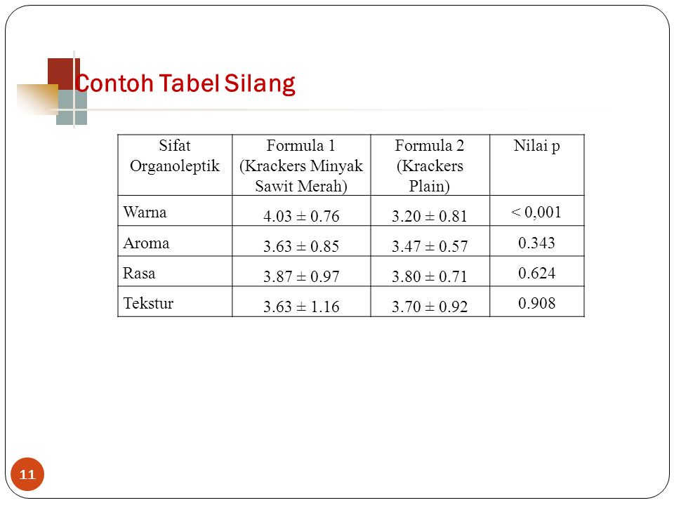 11 Sifat Organoleptik Formula 1 (Krackers Minyak Sawit Merah) Formula 2 (Krackers Plain) Nilai p Warna 4.03 ± 0.763.20 ± 0.81 < 0,001 Aroma 3.63 ± 0.8