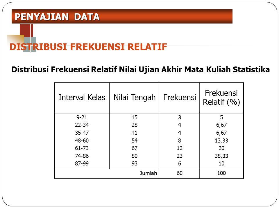 DISTRIBUSI FREKUENSI RELATIF Interval KelasNilai TengahFrekuensi Frekuensi Relatif (%) 9-21 22-34 35-47 48-60 61-73 74-86 87-99 15 28 41 54 67 80 93 3