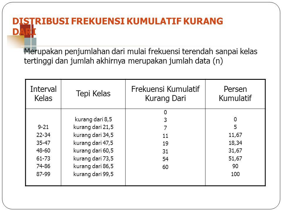 DISTRIBUSI FREKUENSI KUMULATIF KURANG DARI Interval Kelas Tepi Kelas Frekuensi Kumulatif Kurang Dari Persen Kumulatif 9-21 22-34 35-47 48-60 61-73 74-