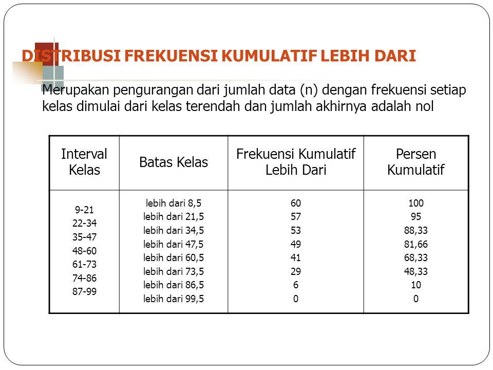 DISTRIBUSI FREKUENSI KUMULATIF LEBIH DARI Merupakan pengurangan dari jumlah data (n) dengan frekuensi setiap kelas dimulai dari kelas terendah dan jum