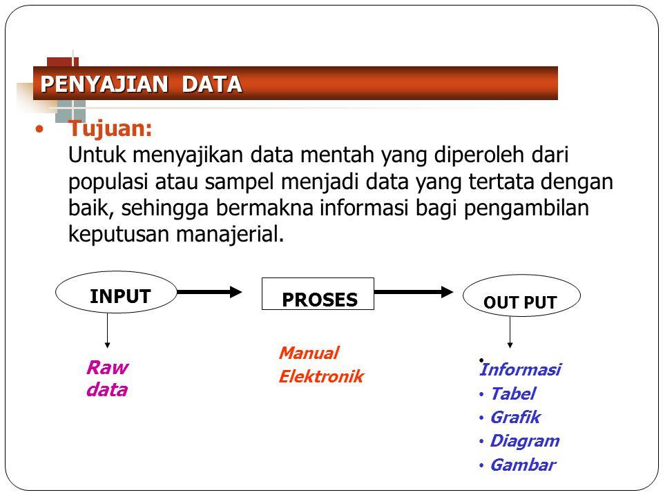 2 Tujuan: Untuk menyajikan data mentah yang diperoleh dari populasi atau sampel menjadi data yang tertata dengan baik, sehingga bermakna informasi bag