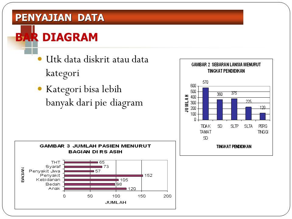 BAR DIAGRAM Utk data diskrit atau data kategori Kategori bisa lebih banyak dari pie diagram PENYAJIAN DATA