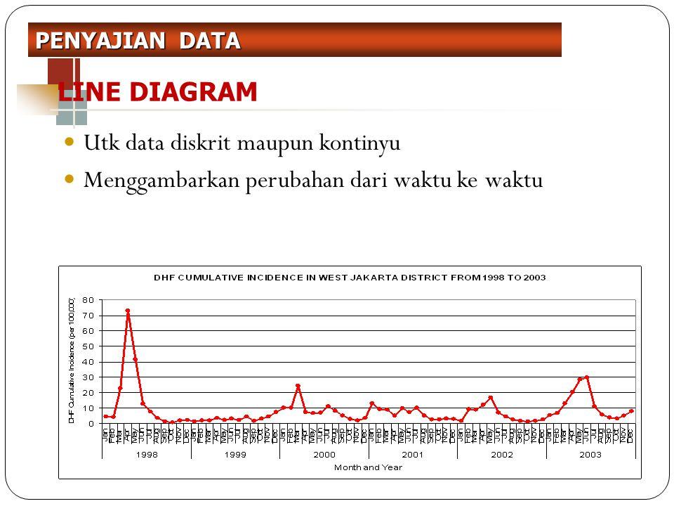 LINE DIAGRAM Utk data diskrit maupun kontinyu Menggambarkan perubahan dari waktu ke waktu PENYAJIAN DATA