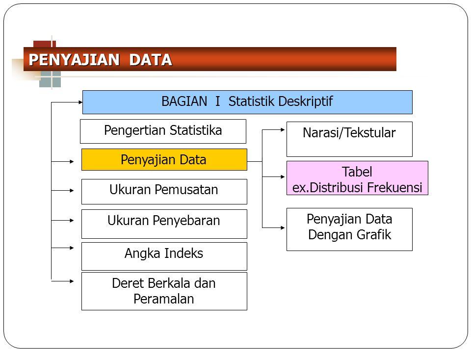 3 BAGIAN I Statistik Deskriptif Penyajian Data Dengan Grafik Tabel ex.Distribusi Frekuensi Pengertian Statistika Penyajian Data Ukuran Penyebaran Ukur