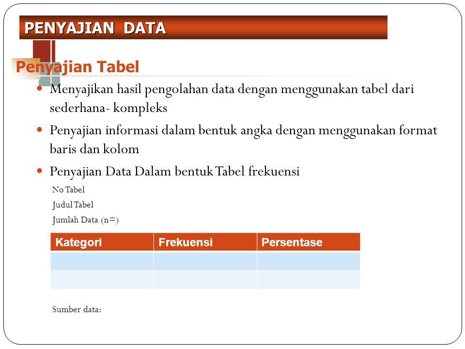 Menyajikan hasil pengolahan data dengan menggunakan tabel dari sederhana- kompleks Penyajian informasi dalam bentuk angka dengan menggunakan format ba