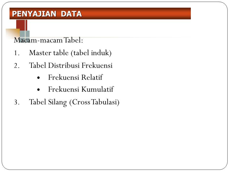 SCATTER PLOT Utk data kontinyu Menggambarkan hubungan 2 variabel Sumbu x: variabel independen Sumbu y: variabel dependen