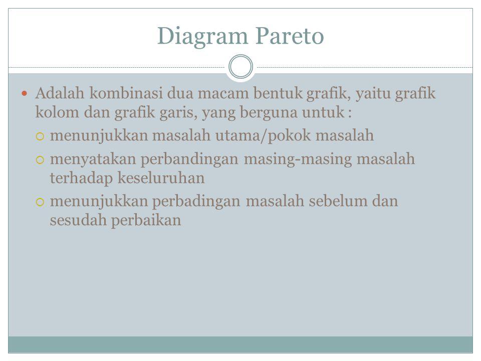 Diagram Pareto Adalah kombinasi dua macam bentuk grafik, yaitu grafik kolom dan grafik garis, yang berguna untuk :  menunjukkan masalah utama/pokok masalah  menyatakan perbandingan masing-masing masalah terhadap keseluruhan  menunjukkan perbadingan masalah sebelum dan sesudah perbaikan