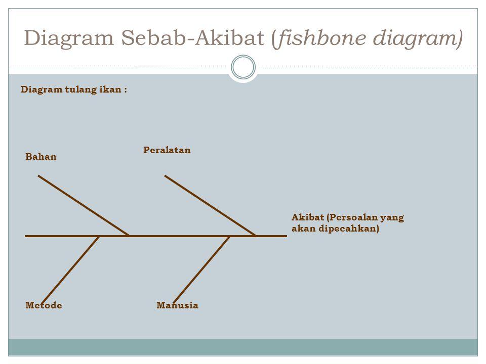 Diagram Sebab-Akibat ( fishbone diagram) Diagram tulang ikan : Bahan Metode Peralatan Manusia Akibat (Persoalan yang akan dipecahkan)