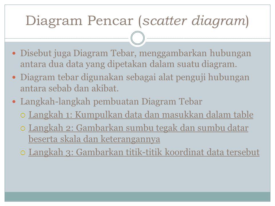Diagram Pencar ( scatter diagram ) Disebut juga Diagram Tebar, menggambarkan hubungan antara dua data yang dipetakan dalam suatu diagram.