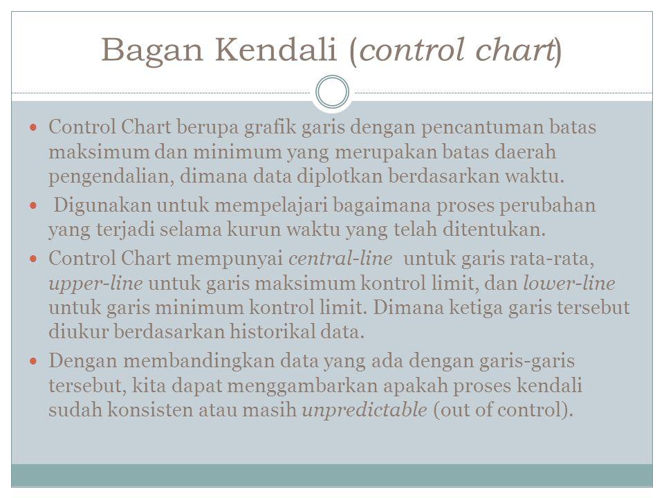 Bagan Kendali ( control chart ) Control Chart berupa grafik garis dengan pencantuman batas maksimum dan minimum yang merupakan batas daerah pengendalian, dimana data diplotkan berdasarkan waktu.