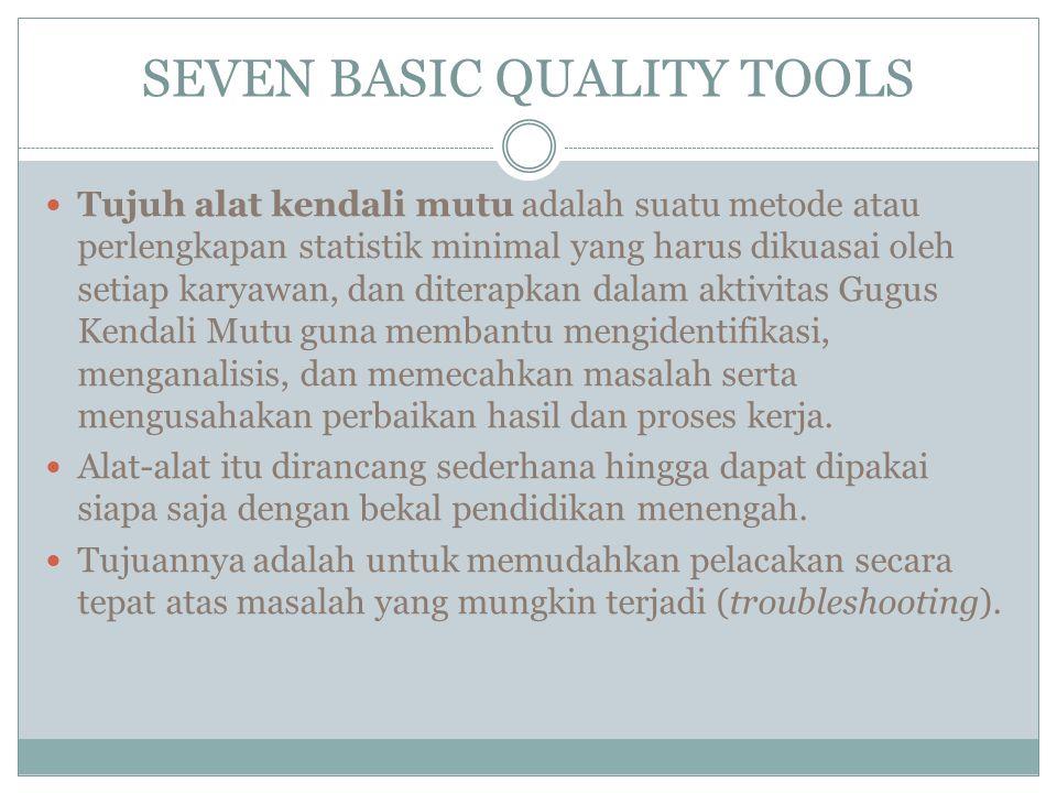 SEVEN BASIC QUALITY TOOLS Tujuh alat kendali mutu tersebut terdiri dari : Lembar periksa ( check sheet ) : Lembaran yang berisi catatan tentang kegiatan atau kejadian dalam suatu jangka tertentu.