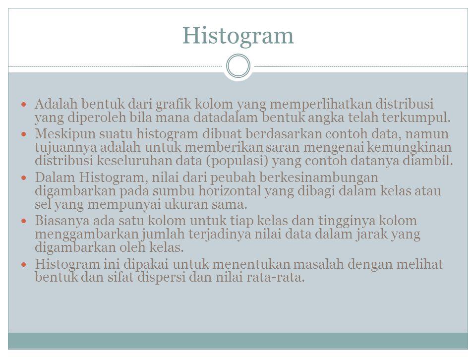 Histogram Adalah bentuk dari grafik kolom yang memperlihatkan distribusi yang diperoleh bila mana datadalam bentuk angka telah terkumpul.