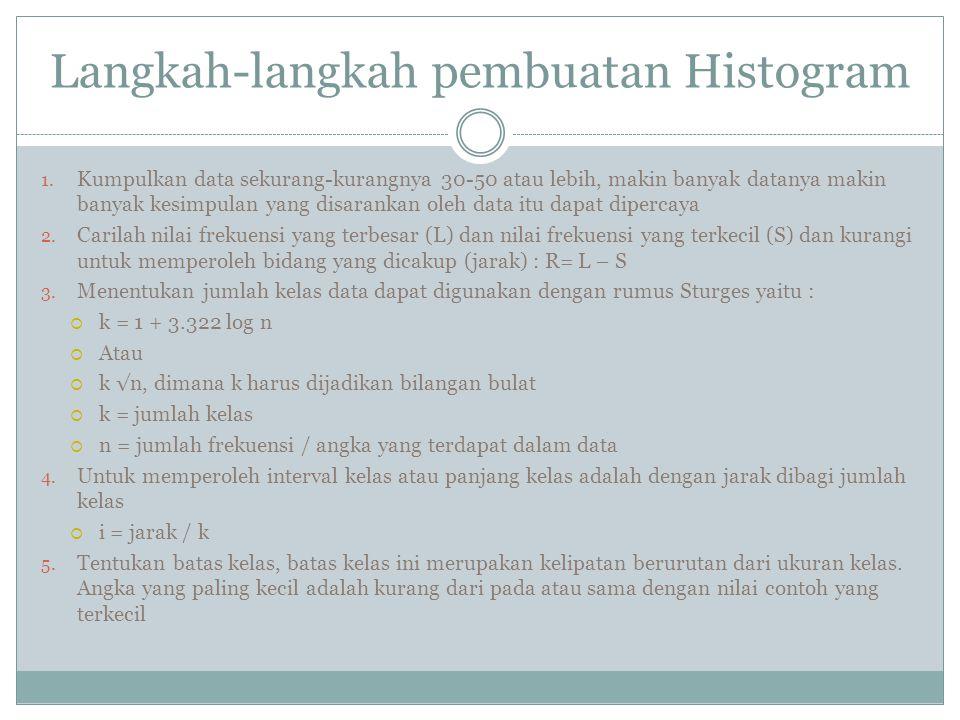 Langkah-langkah pembuatan Histogram 1.