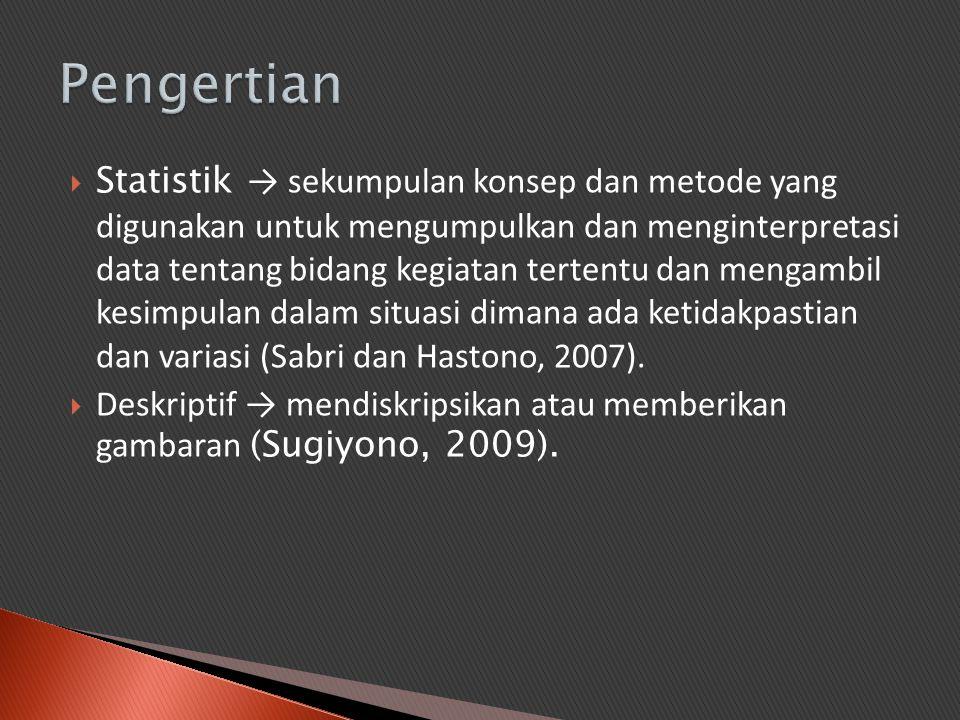  Statistik Deskriptif → Statistik yang berfungsi untuk mendiskripsikan atau memberi gambaran terhadap objek yang diteliti melalui data sampel atau populasi sebagai mana adanya, tanpa melakukan analisis dan membuat kesimpulan yang berlaku untuk umum (Sugiyono, 2009).