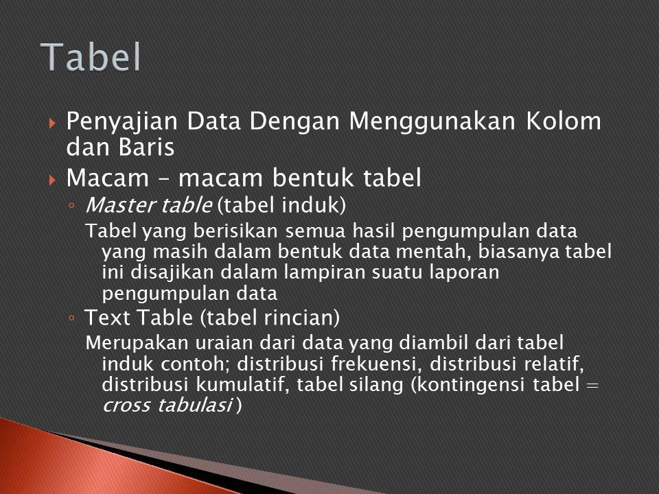  Penyajian Data Dengan Menggunakan Kolom dan Baris  Macam – macam bentuk tabel ◦ Master table (tabel induk) Tabel yang berisikan semua hasil pengump