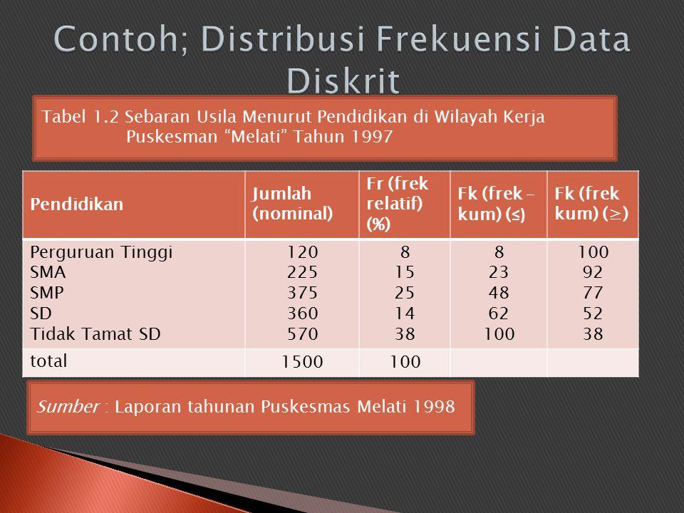 Pendidikan Jumlah (nominal) Fr (frek relatif) (%) Fk (frek – kum) ( ≤) Fk (frek kum) (≥) Perguruan Tinggi SMA SMP SD Tidak Tamat SD 120 225 375 360 57