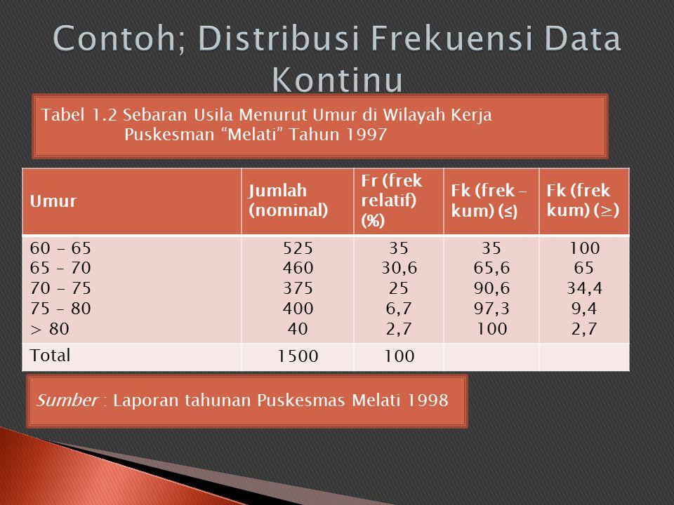 Umur Jumlah (nominal) Fr (frek relatif) (%) Fk (frek – kum) ( ≤) Fk (frek kum) (≥) 60 - 65 65 – 70 70 - 75 75 – 80 > 80 525 460 375 400 40 35 30,6 25