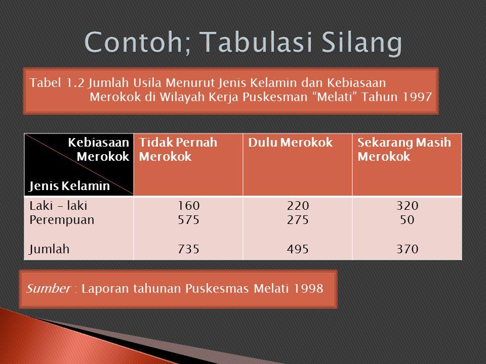 """Tabel 1.2 Jumlah Usila Menurut Jenis Kelamin dan Kebiasaan Merokok di Wilayah Kerja Puskesman """"Melati"""" Tahun 1997 Sumber : Laporan tahunan Puskesmas M"""