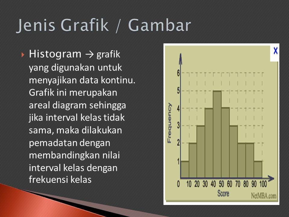 Histogram → grafik yang digunakan untuk menyajikan data kontinu. Grafik ini merupakan areal diagram sehingga jika interval kelas tidak sama, maka di