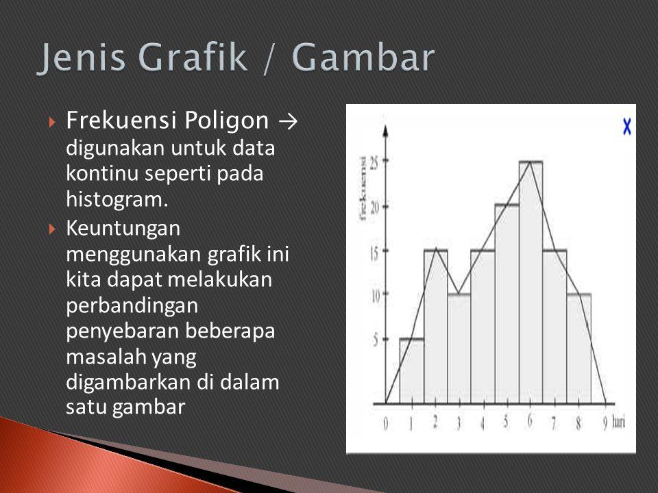  Frekuensi Poligon → digunakan untuk data kontinu seperti pada histogram.  Keuntungan menggunakan grafik ini kita dapat melakukan perbandingan penye