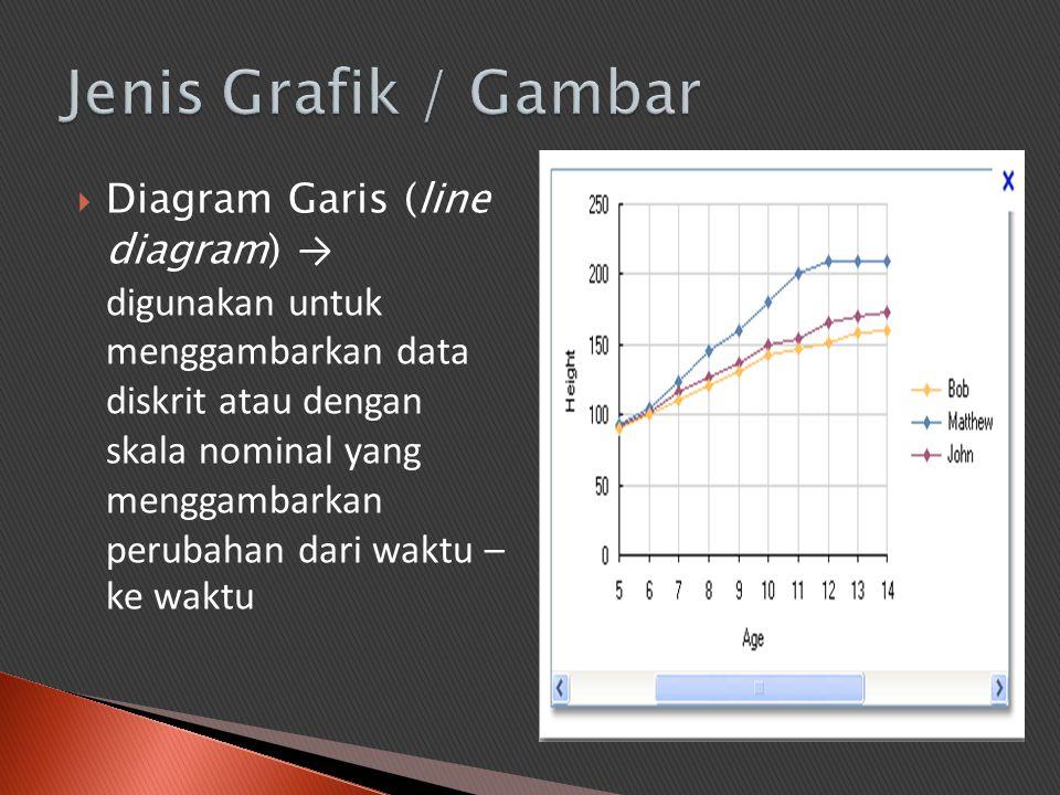  Diagram Garis (line diagram) → digunakan untuk menggambarkan data diskrit atau dengan skala nominal yang menggambarkan perubahan dari waktu – ke wak