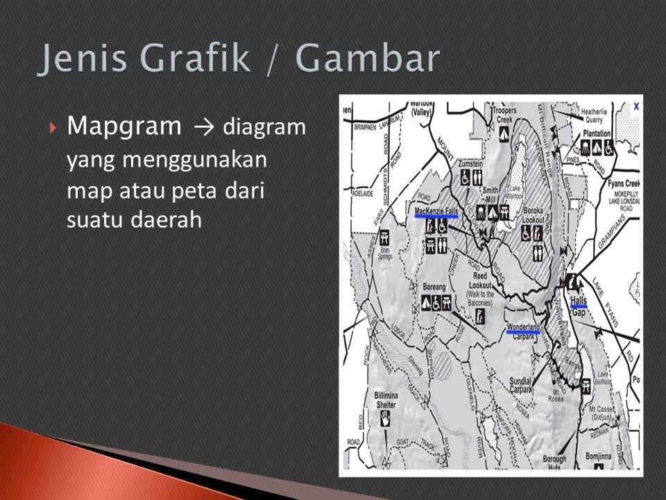  Mapgram → diagram yang menggunakan map atau peta dari suatu daerah