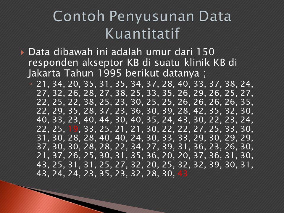  Data dibawah ini adalah umur dari 150 responden akseptor KB di suatu klinik KB di Jakarta Tahun 1995 berikut datanya ; ◦ 21, 34, 20, 35, 31, 35, 34,