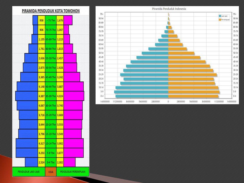  Frekuensi Poligon → digunakan untuk data kontinu seperti pada histogram.