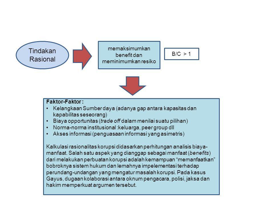Tindakan Rasional memaksimumkan benefit dan meminimumkan resiko B/C > 1 Faktor-Faktor : Kelangkaan Sumber daya (adanya gap antara kapasitas dan kapabi