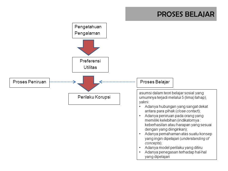 PROSES BELAJAR Pengetahuan Pengalaman Perilaku Korupsi Preferensi Utilitas Proses BelajarProses Peniruan asumsi dalam teori belajar sosial yang umumny